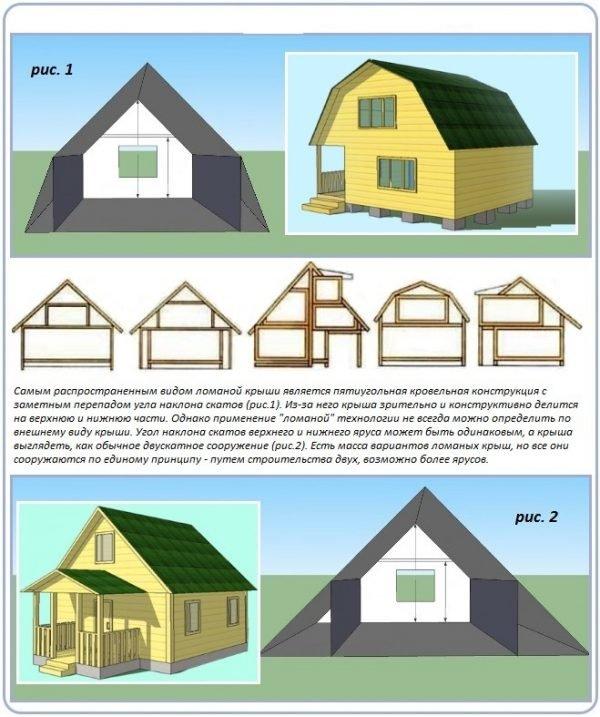 Варианты устройства мансарды под двускатной крышей