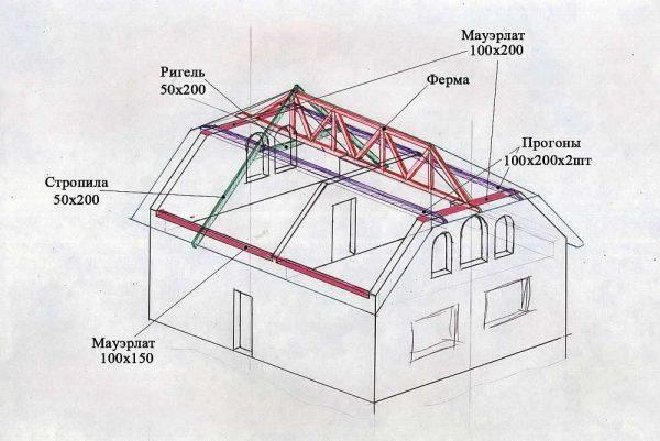 Схема стропильной системы полувальмовой крыши