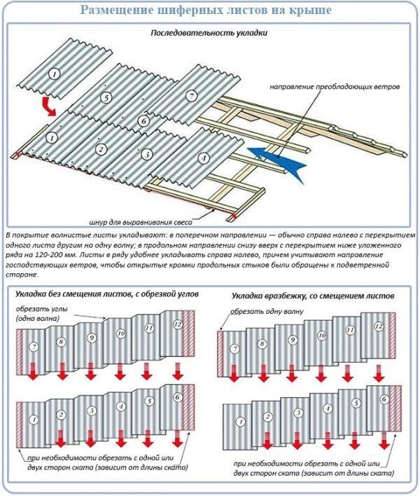 Схема раскладки профлиста на крыше