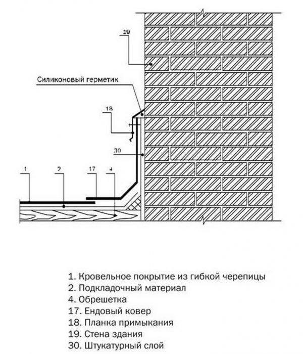 Схема упрощённого варианта примыкания мягкой кровли к стене