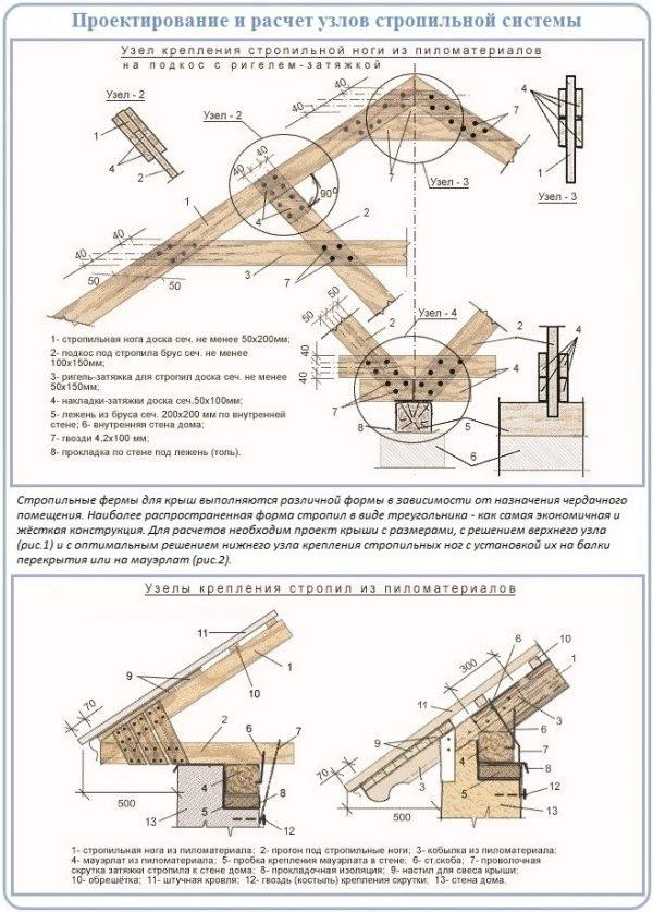Основные соединения в стропильной системе
