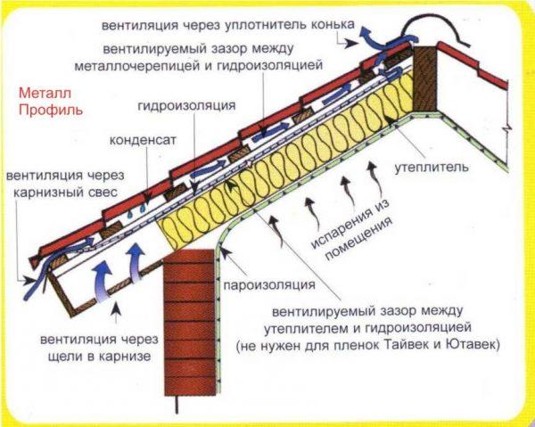 Вентиляционные ходы утеплённой крыши