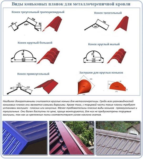 Виды коньковых планок для металлочерепицы