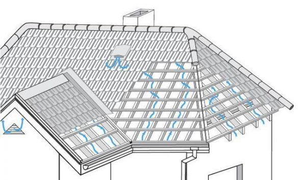 Схема вентиляции вальмовой крыши