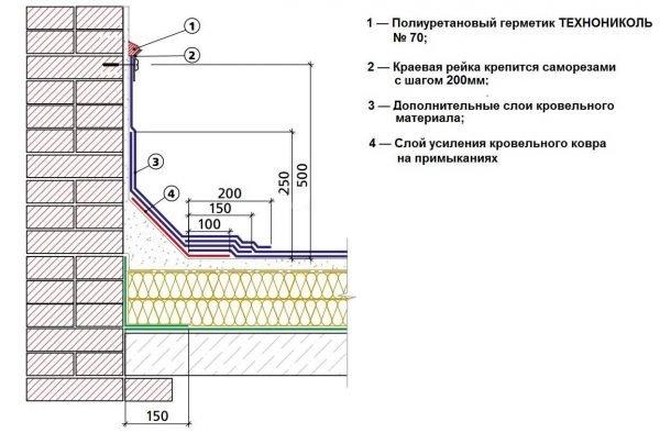 Схема усиления места примыкания плоской крыши со стеной