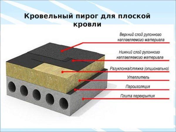 Устройство плоской кровли из наплавляемых материалов поверх плиты перекрытия