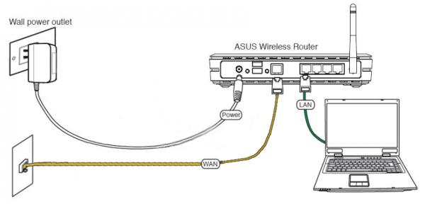 Подключение маршрутизатора к ПК и линии провайдера