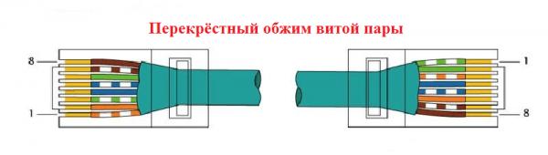 Схема перекрёстного обжима витой пары