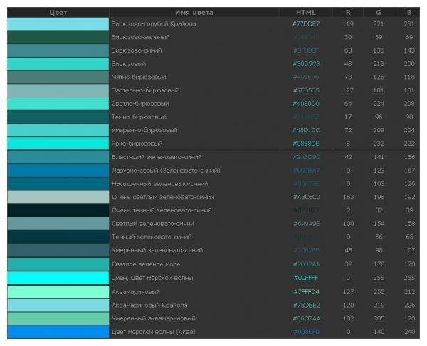 Основные оттенки бирюзового цвета