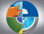Обновление браузеров на разных устройствах
