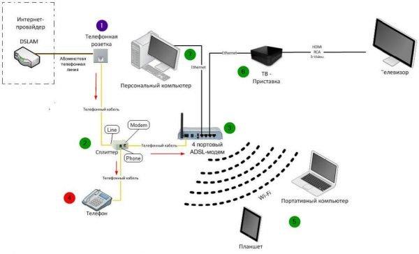 Схема подключения ADSL