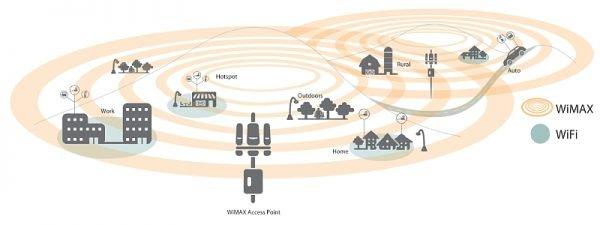 WiMax и Wi-Fi
