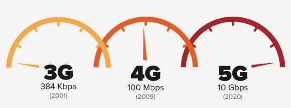 Скорости доступа по технологиям 3G и 4G