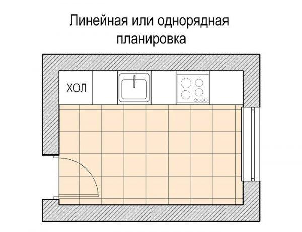 Схема однорядной планировки кухни