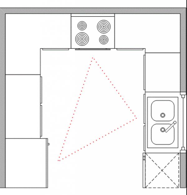П-образная планировка кухни и рабочий треугольник
