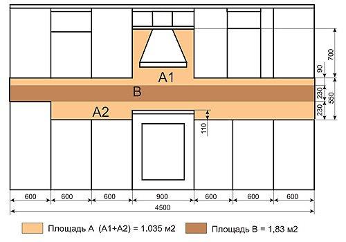Схема размера фартука для кухни