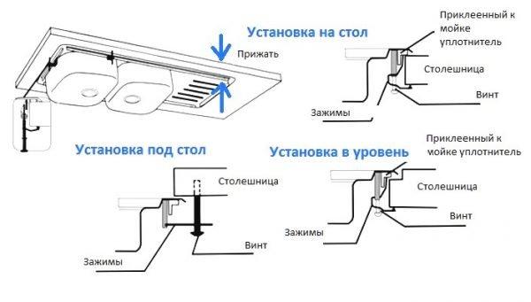 Схема монтажа накладной мойки