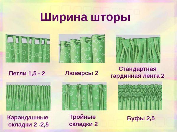 Схема коэффициента пышности при разном креплении штор