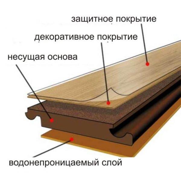 Структура ламината с основными слоями