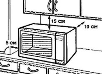 Зазоры для вентиляции микроволновки