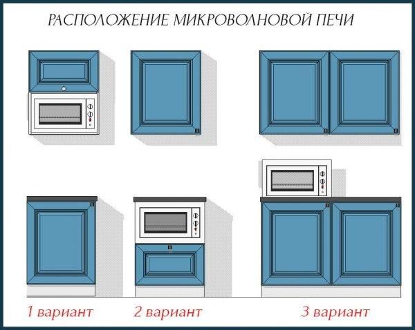 Варианты размещения микроволновки