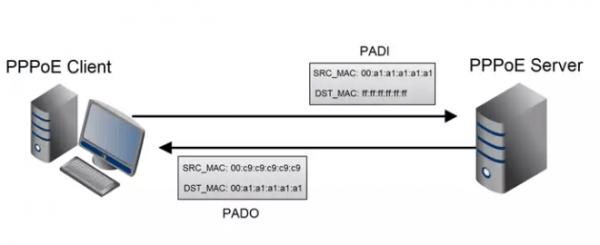 Канал между клиентом и сервером