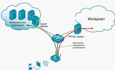 Схема PPPoE-подключения