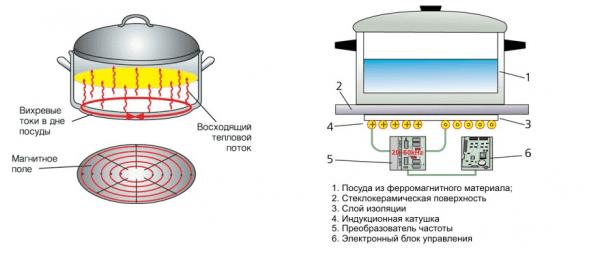 Устройство индукционной плиты