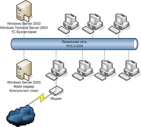 Пример локальной сети