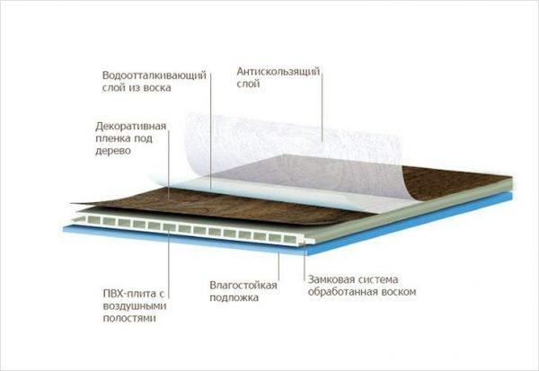 Структура водостойкого ламината