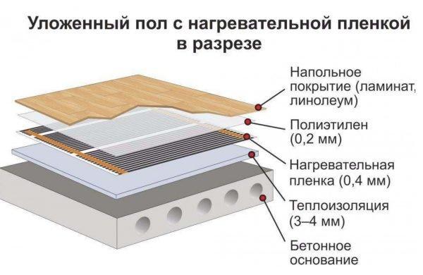 Плёночный тёплый пол