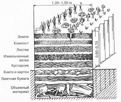 Схема тёплой грядки в разрезе