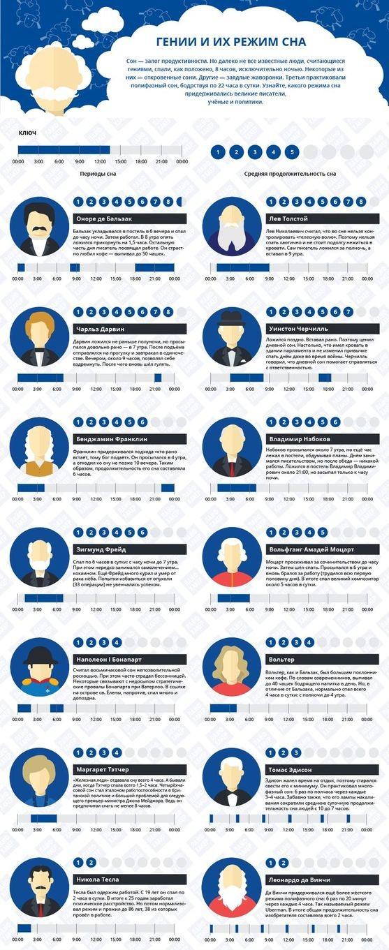 Инфографика, как спали знаменитые люди
