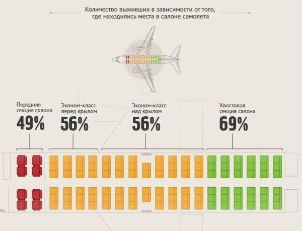 Схема — количество выживших пассажиров в зависимости от места в салоне самолёта