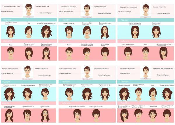 Выбор стрижки с учётом типа лица